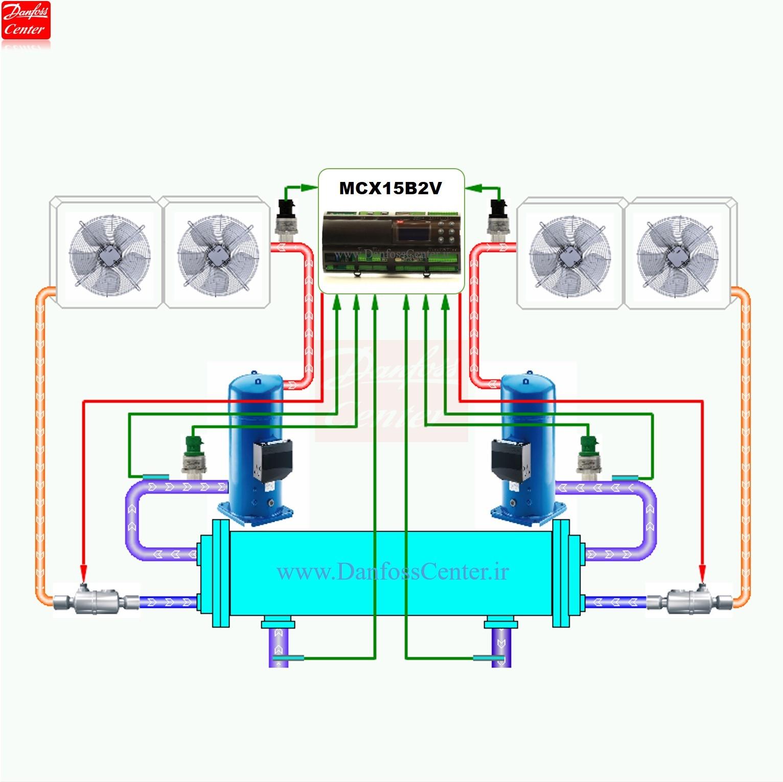 ست کامل کنترلر و شیر انبساط الکترونیک دانفوس برای چیلر دو مداره تا ظرفیت ۹۰ تن تبرید