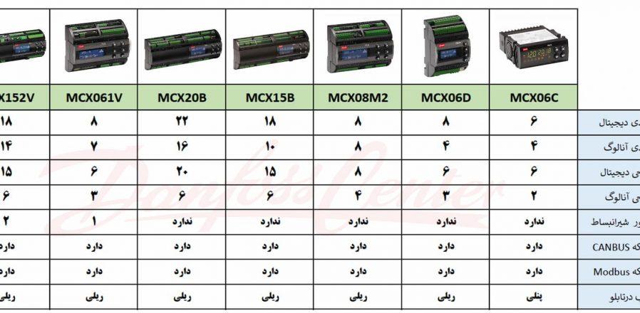 آشنایی با کنترلرهای MCX