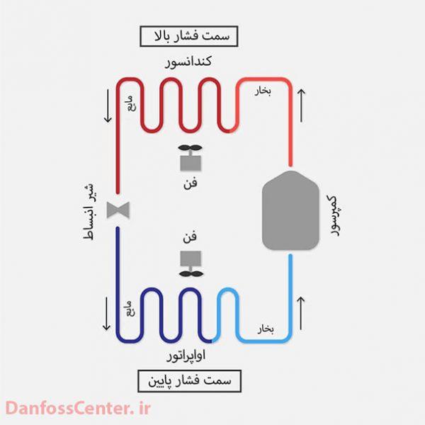 بخش های سیستم تبرید تراکمی بخار
