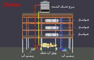 ترکیب چیلر -هواساز -برج خنک کن